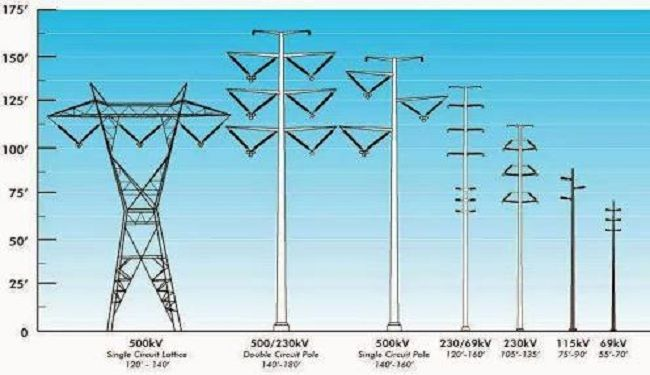Study & Design of Power Transmission Tower | News And Events